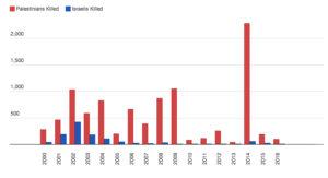 Chart.death.2016
